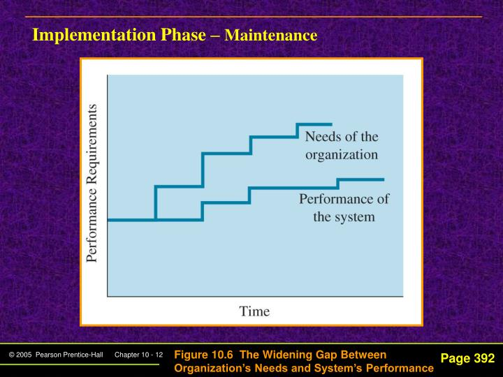 Implementation Phase –