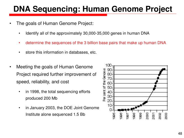 DNA Sequencing: Human Genome Project