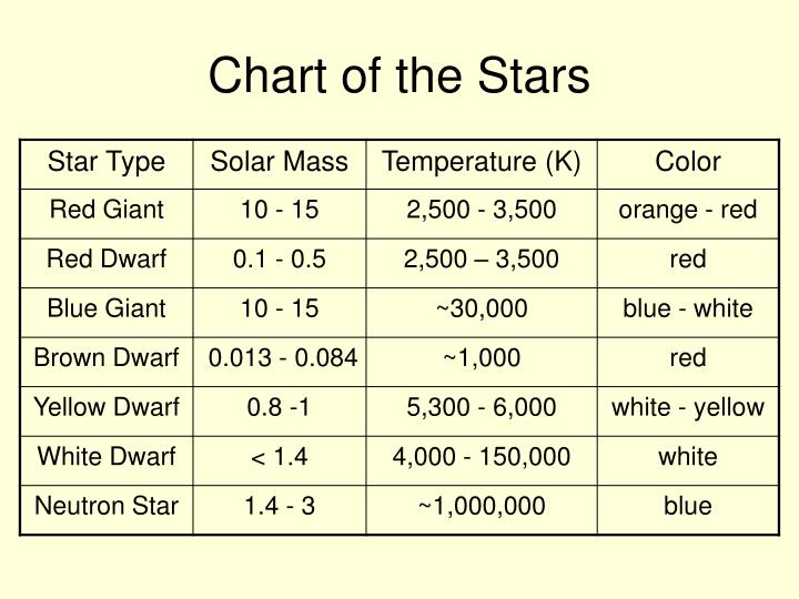 Chart of the Stars