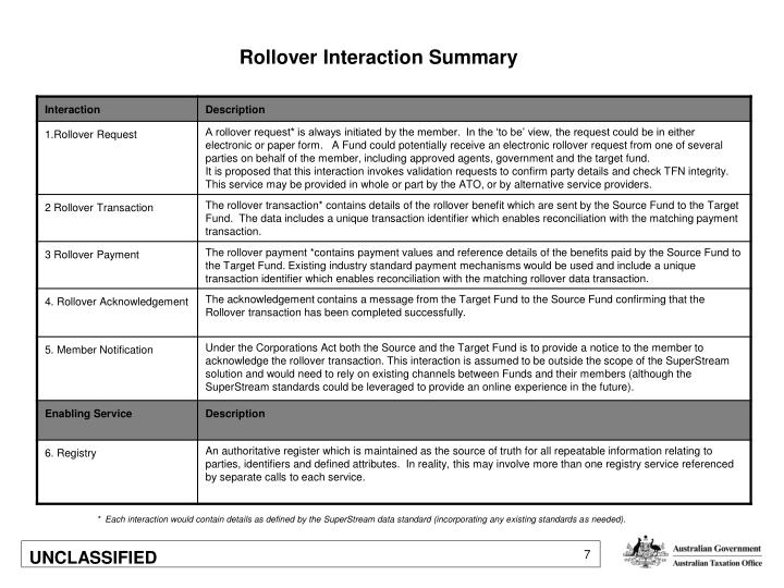 Rollover Interaction Summary