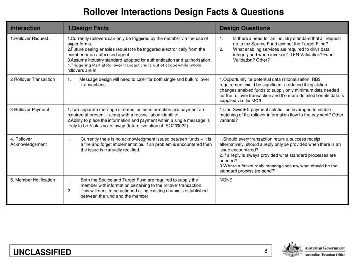 Rollover Interactions Design Facts & Questions