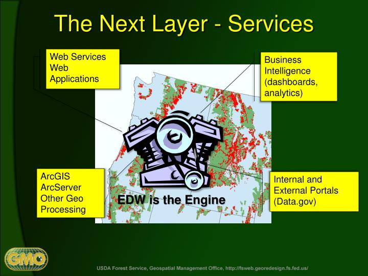 The Next Layer - Services