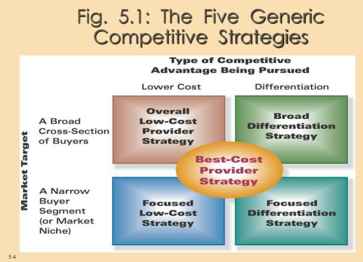 Fig.  5.1:  The  Five  Generic