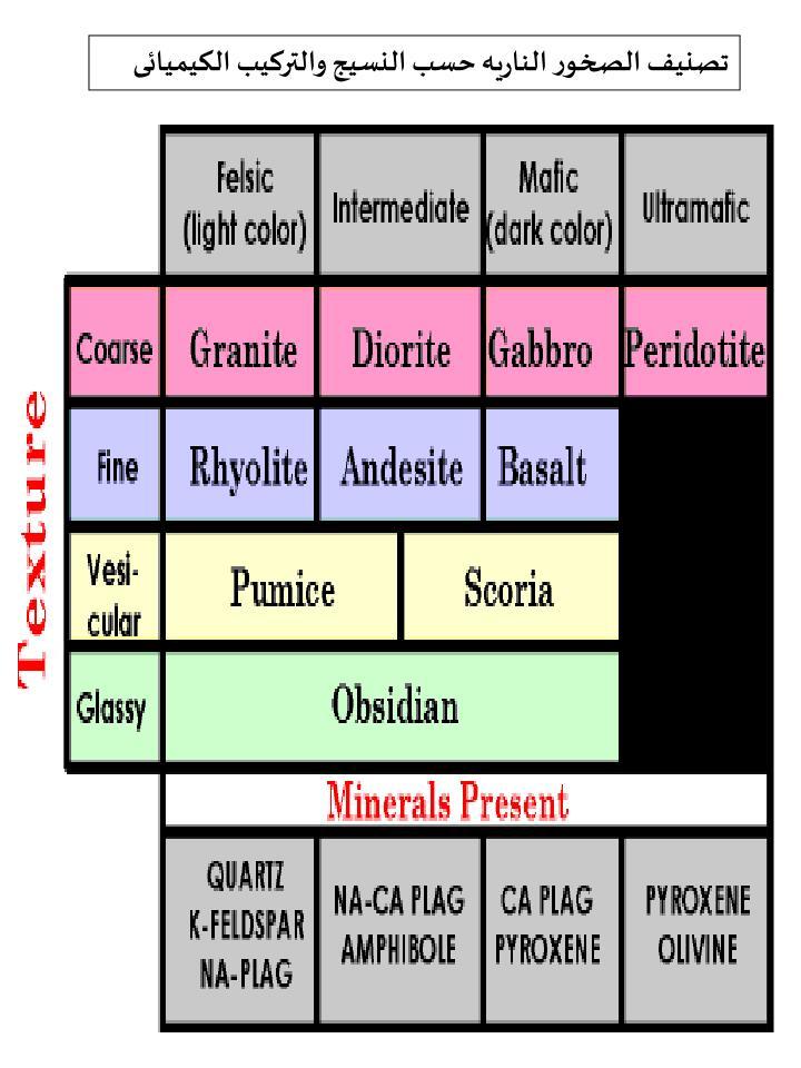 تصنيف الصخور الناريه حسب النسيج والتركيب الكيميائى