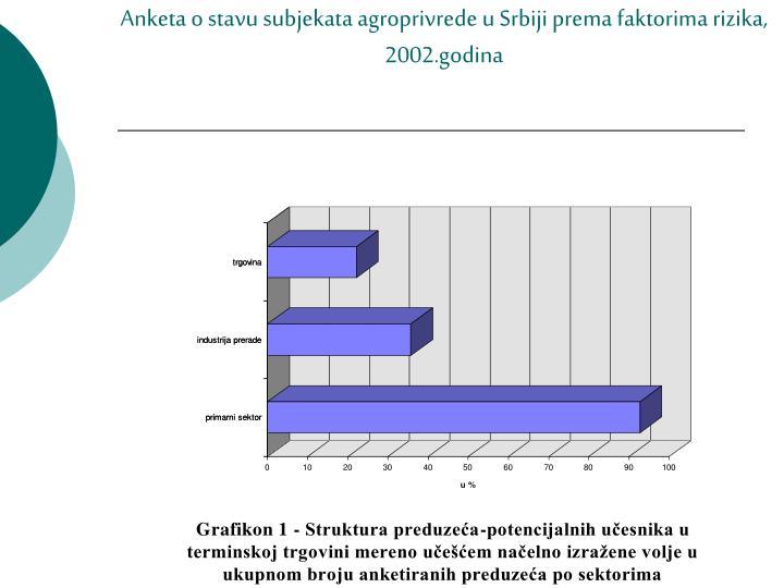 Anketa o stavu subjekata agroprivrede u Srbiji prema faktorima rizika, 2002.godina