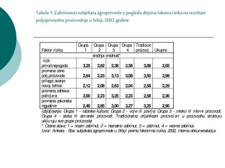 Tabela 1: Zabrinutost subjekata agroprivrede u pogledu dejstva faktora rizika na rezultate poljoprivredne proizvodnje u Srbiji, 2002.godine