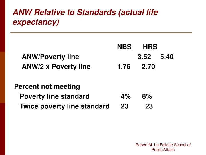 ANW Relative to Standards (actual life expectancy)