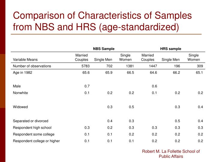 Comparison of Characteristics of Samples from NBS and HRS (age-standardized)