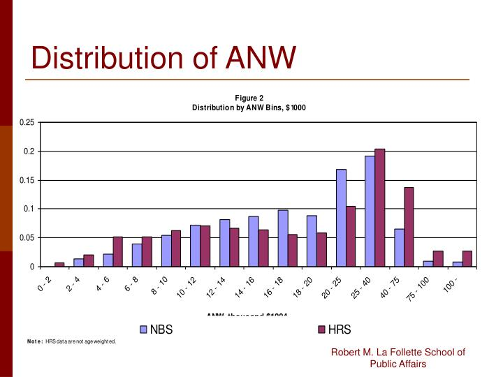 Distribution of ANW