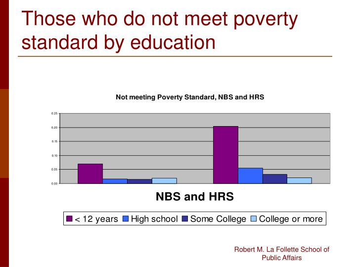 Those who do not meet poverty standard by education