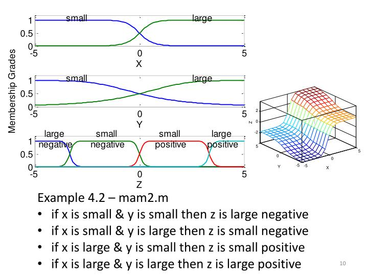 Example 4.2 – mam2.m