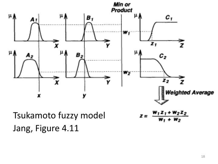 Tsukamoto fuzzy model