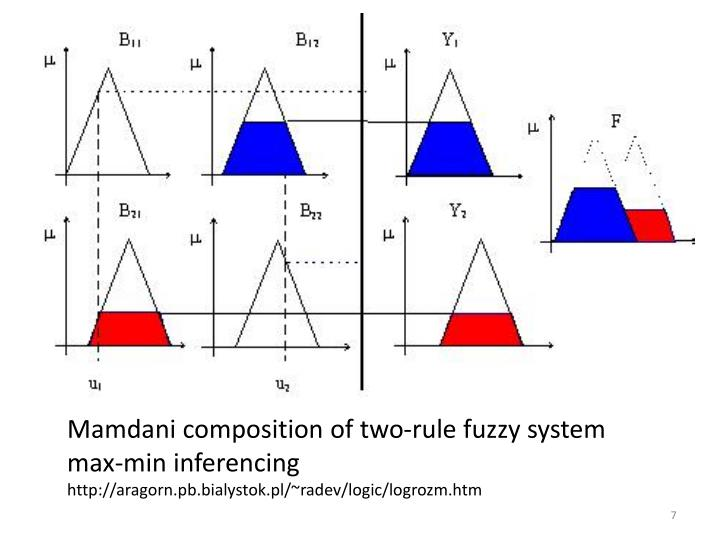 Mamdani composition of two-rule fuzzy system