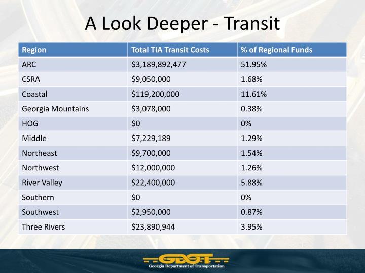 A Look Deeper - Transit