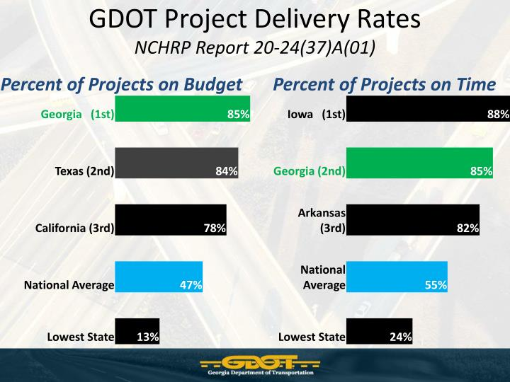 GDOT Project Delivery Rates