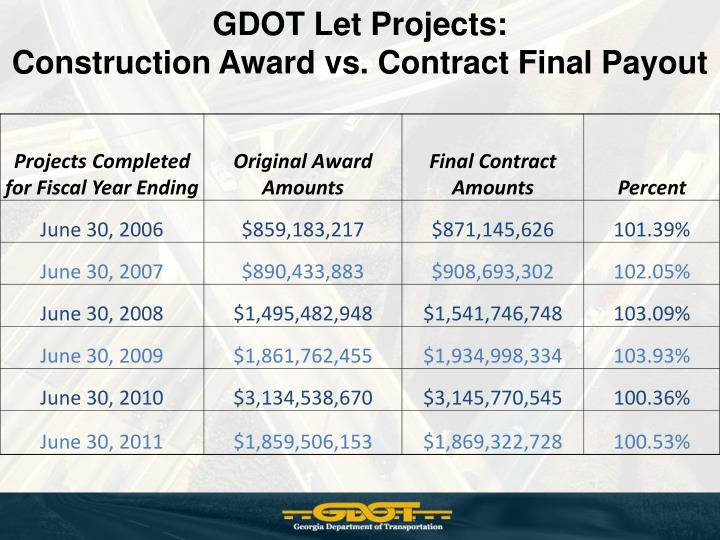 GDOT Let Projects: