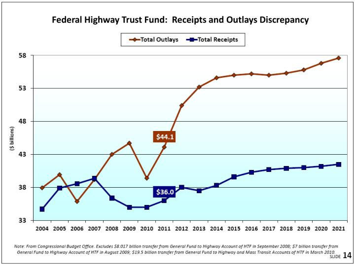 Federal Highway Trust