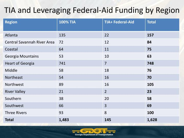 TIA and Leveraging Federal-Aid Funding by Region