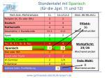 stundentafel mit spanisch f r die jgst 11 und 12