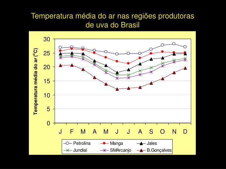 Temperatura média do ar nas regiões produtoras                      de uva do Brasil