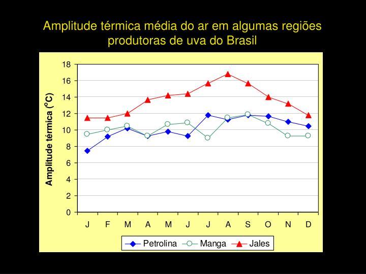 Amplitude térmica média do ar em algumas regiões    produtoras de uva do Brasil