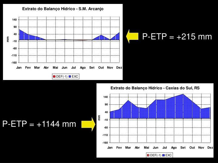 P-ETP = +215 mm