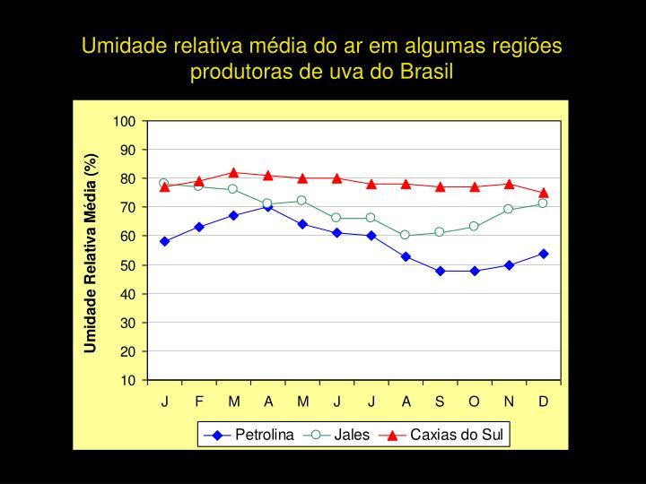 Umidade relativa média do ar em algumas regiões      produtoras de uva do Brasil