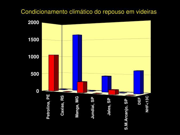 Condicionamento climático do repouso em videiras