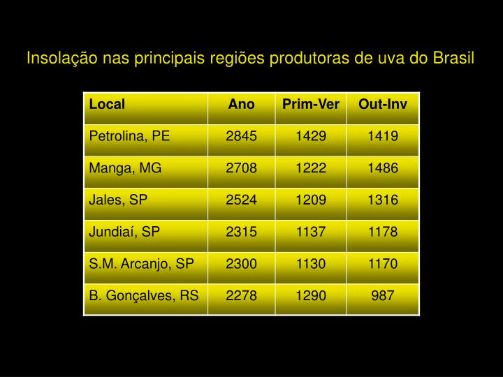 Insolação nas principais regiões produtoras de uva do Brasil