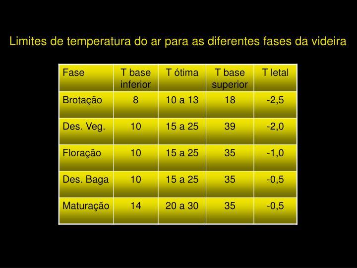 Limites de temperatura do ar para as diferentes fases da videira