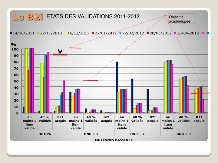 ETATS DES VALIDATIONS 2011-2012