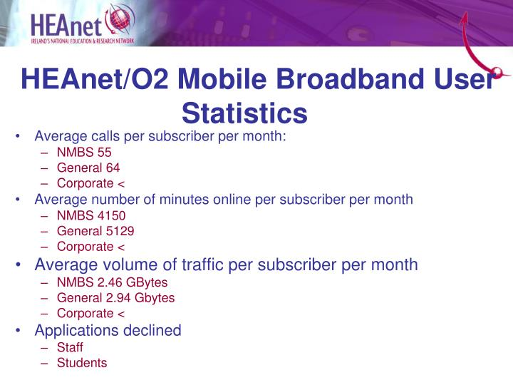 HEAnet/O2 Mobile Broadband User Statistics