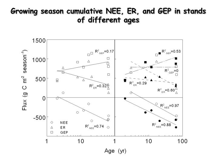 Growing season cumulative NEE, ER, and GEP in stands of different ages