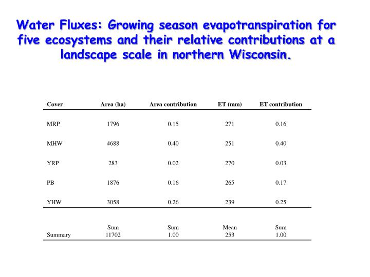 Water Fluxes: Growing season evapotranspiration for five ecosystems and their relative contributions at a landscape scale in northern Wisconsin.