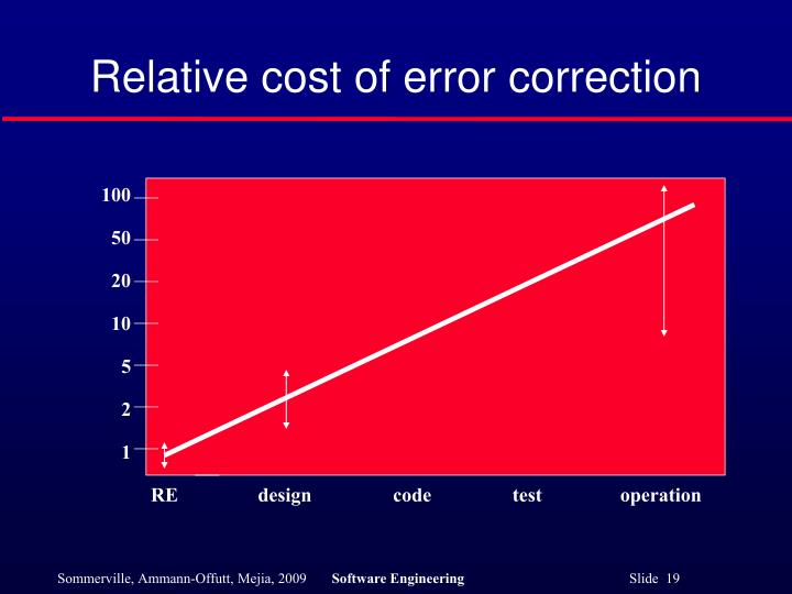 Relative cost of error correction
