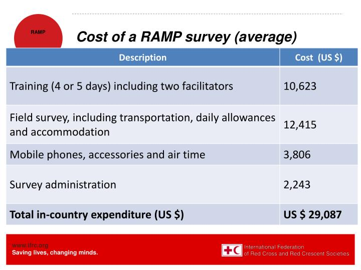 Cost of a RAMP survey (average)