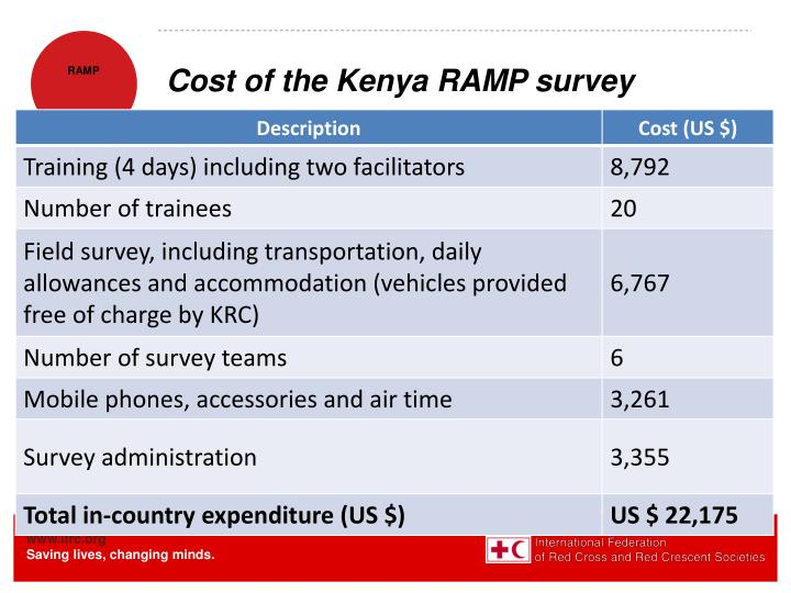 Cost of the Kenya RAMP survey