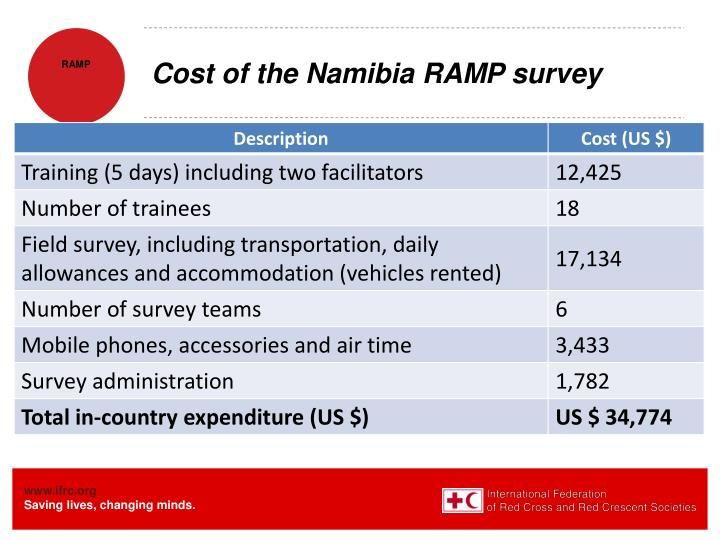 Cost of the Namibia RAMP survey