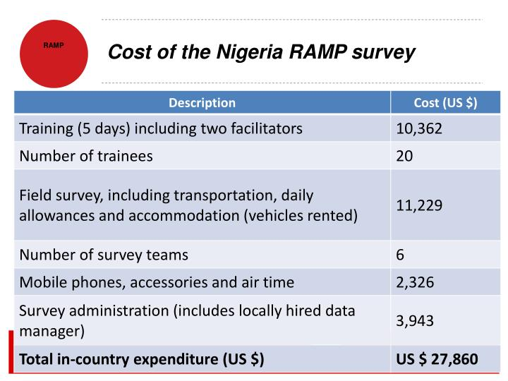 Cost of the Nigeria RAMP survey