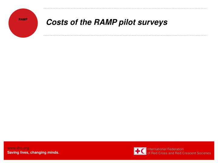 Costs of the RAMP pilot surveys