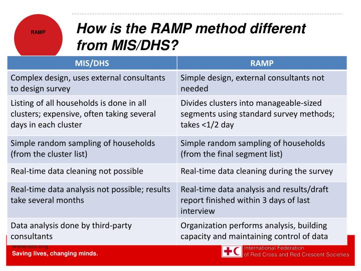 How is the RAMP method different from MIS/DHS?