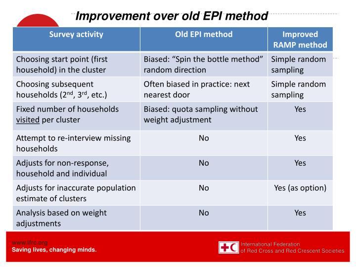 Improvement over old EPI method