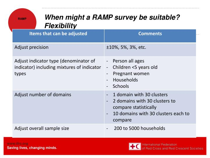 When might a RAMP survey be suitable? Flexibility
