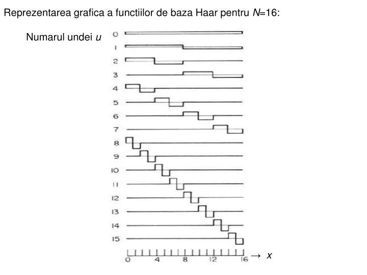 Reprezentarea grafica a functiilor de baza Haar pentru