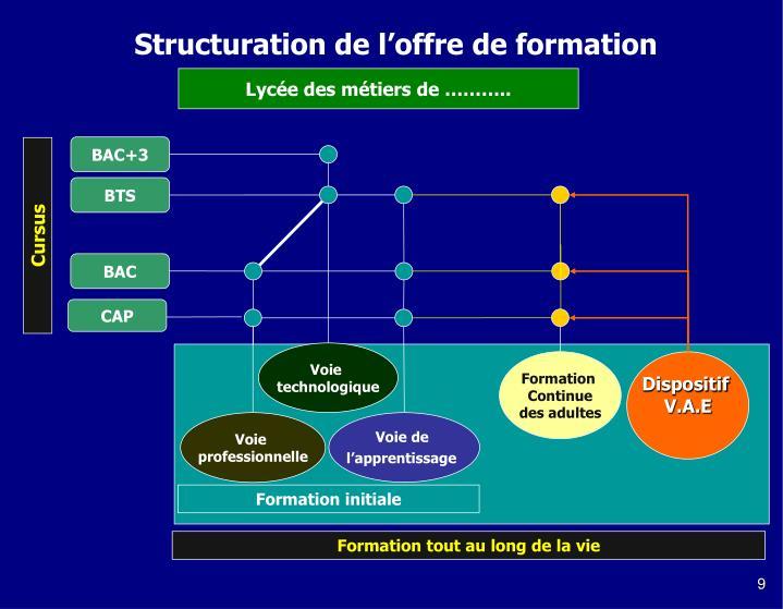 Structuration de l'offre de formation