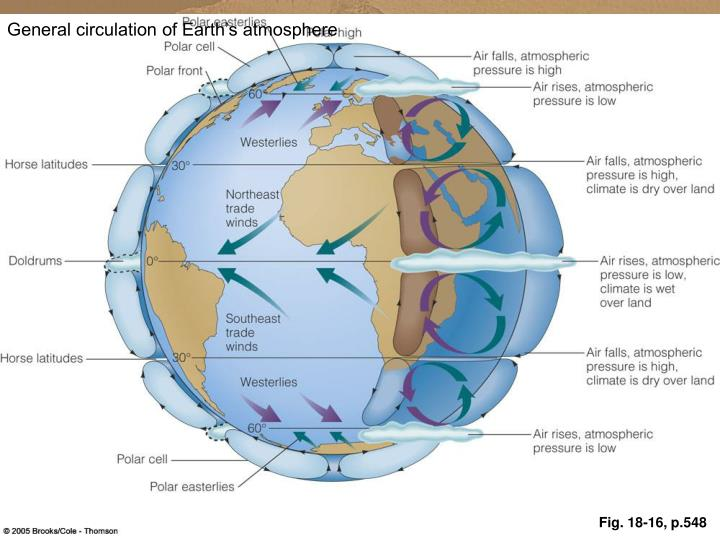 General circulation of Earth's atmosphere