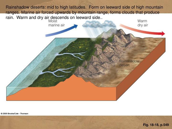 Rainshadow deserts: mid to high latitudes.  Form on leeward side of high mountain