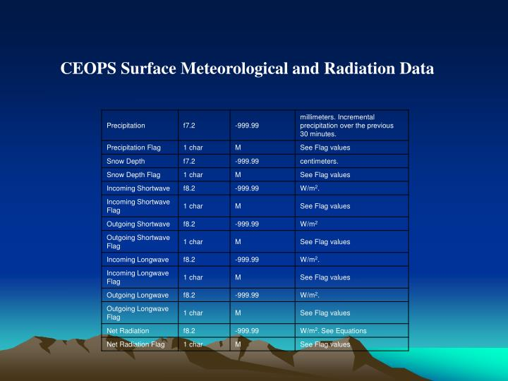 CEOPS Surface Meteorological and Radiation Data