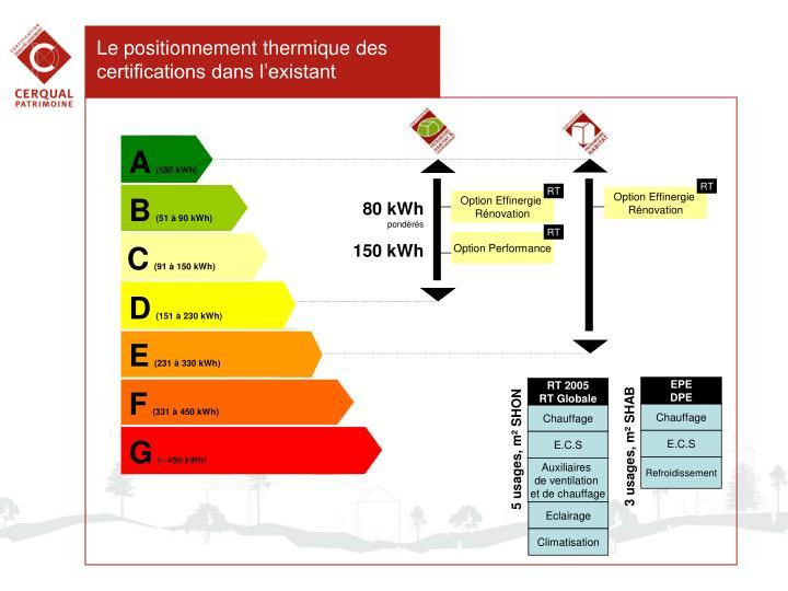 Le positionnement thermique des certifications dans l'existant