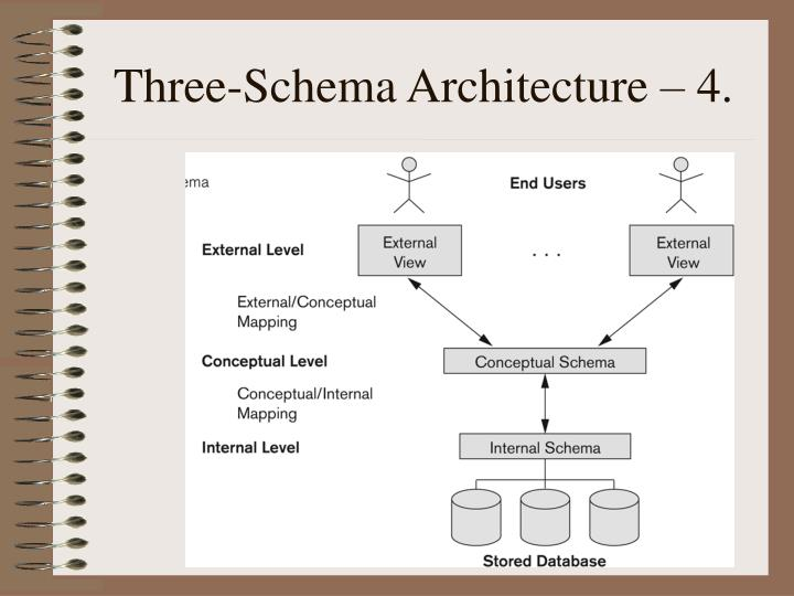 Three-Schema Architecture – 4.